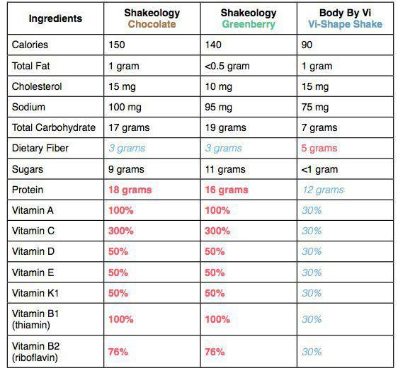 Shakeology vs body by vi part http myshakeology also best images on pinterest home and homes rh