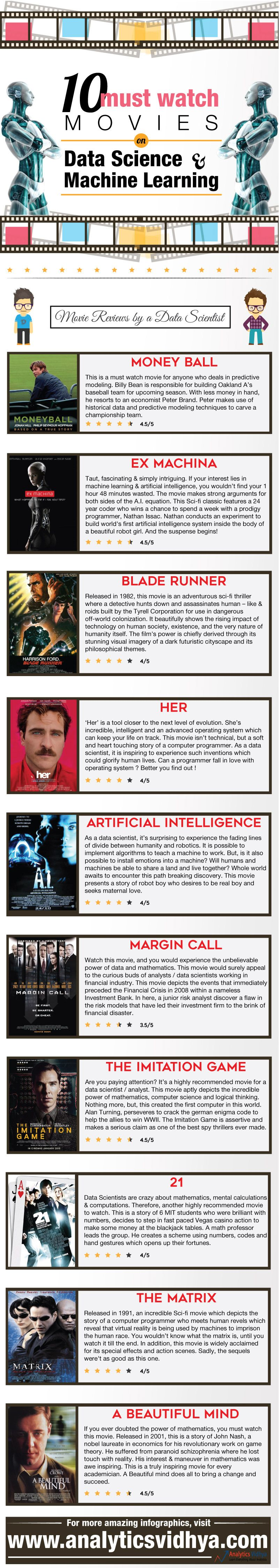 List of Must Watch Movies on Data Science, Machine Learning