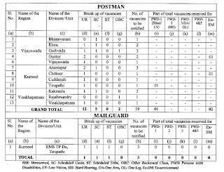Andhra Pradesh Postal Circle Postman Mail Guard Rms Recruitment