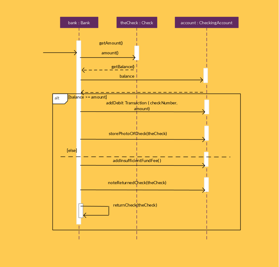 A Sequence Diagram Fragment That Contains An Alternative Combination Example Of Uml Behavioral State Machine For Bank Atm