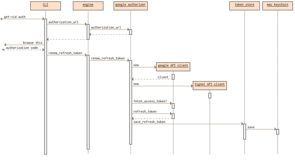 Using Oauth For A Simple Command Line Script To Access Google S Data Sequence Diagram Command Access Token