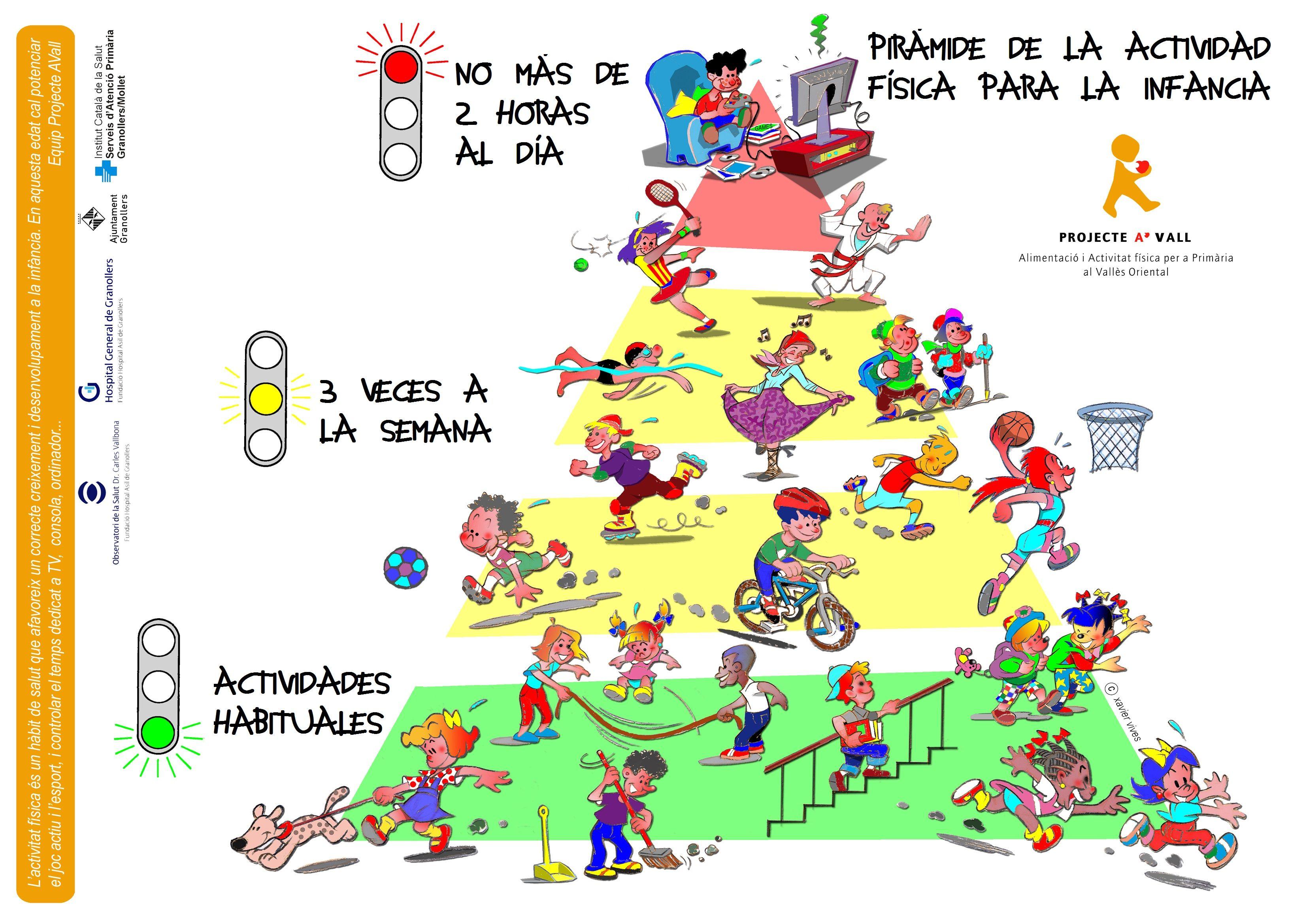 PIRÁMIDE DE LA ACTIVIDAD FÍSICA PARA LA INFANCIA | Actividades ...