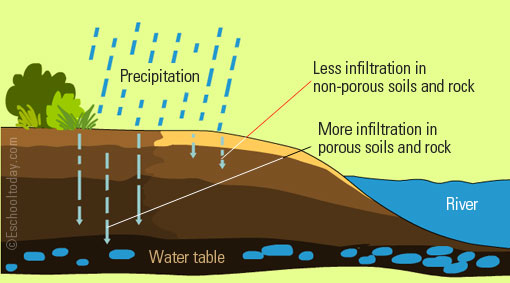 Infiltration Definition Water Cycle Google Search In 2020 Water Table Infiltration Rock River
