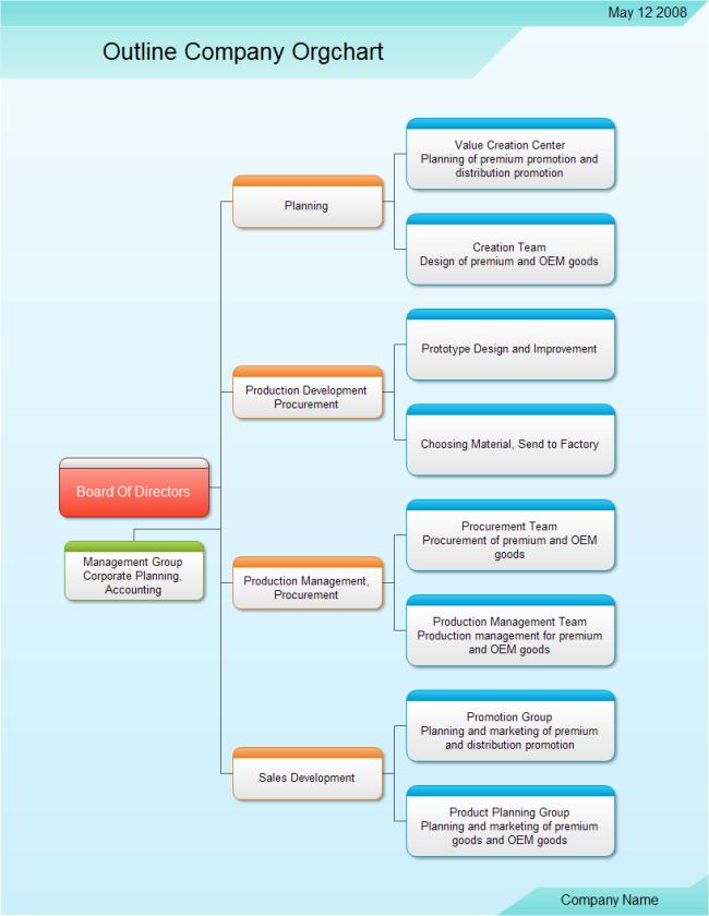 free organisational chart template