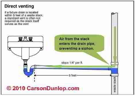 Carson Dunlop Associates Plumbing Plumbing Vent