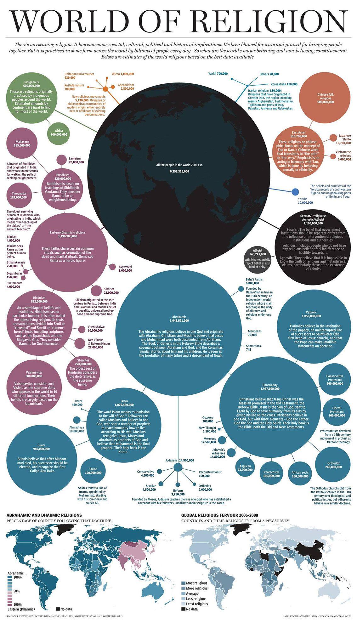 World Of Religion Most Followers Worldwide Infographic - Which religion has most followers