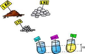 Propiedades fisicas y quimicas  Reacciones de Oxido Reduccion
