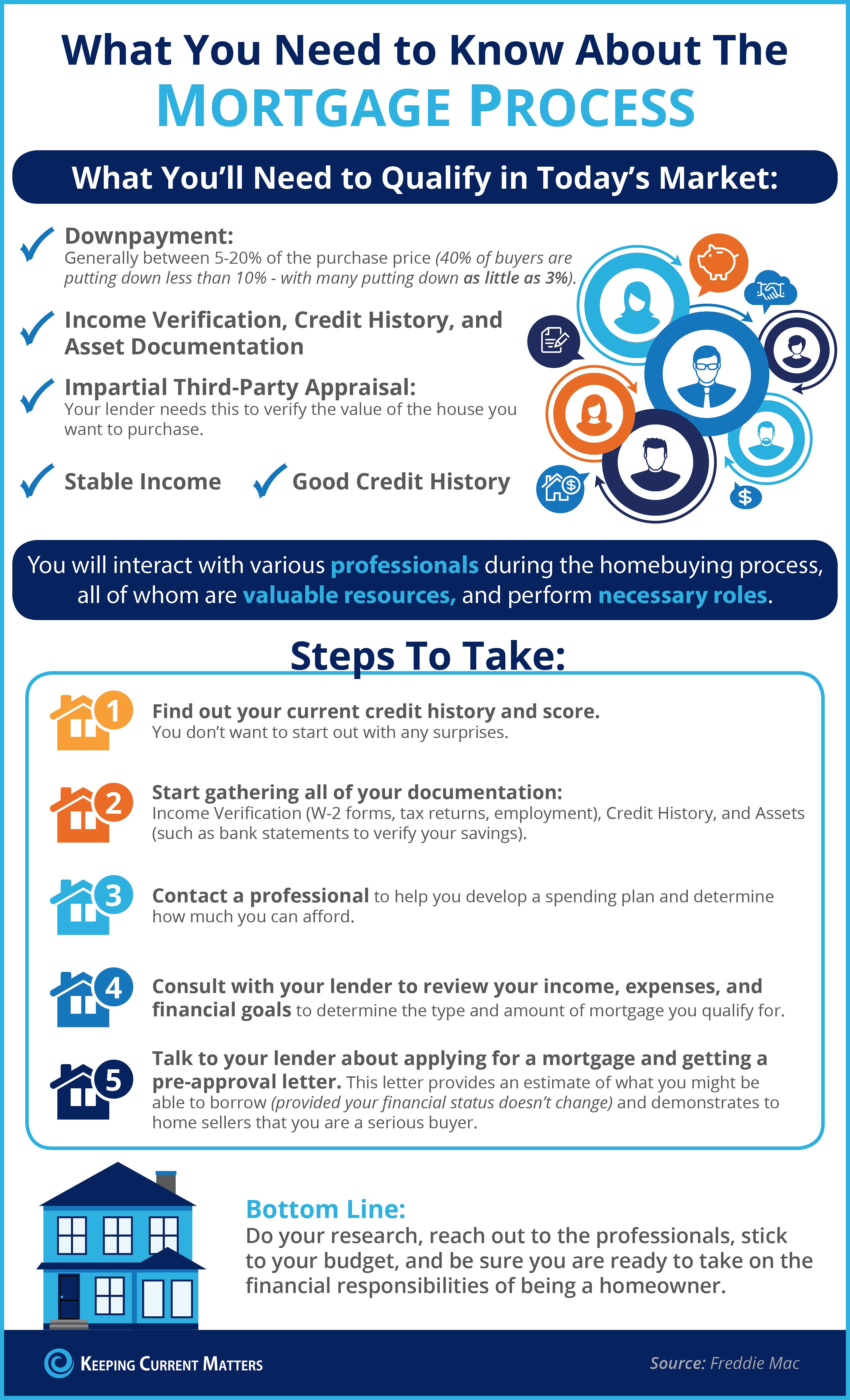 What You Need To Know About The Mortgage Process Mortgage Process Mortgage Infographic Mortgage Tips