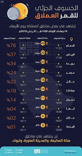 خسوف جزئي للقمر ي شاهد في بعض مناطق المملكة مساء الأربعاء المقبل صحيفة وطني الحبيب الإلكترونية Weather