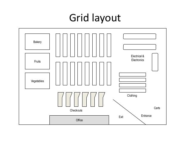 store layout design Retail Store Layout,design And Display - 638x479 - jpeg | Store ...