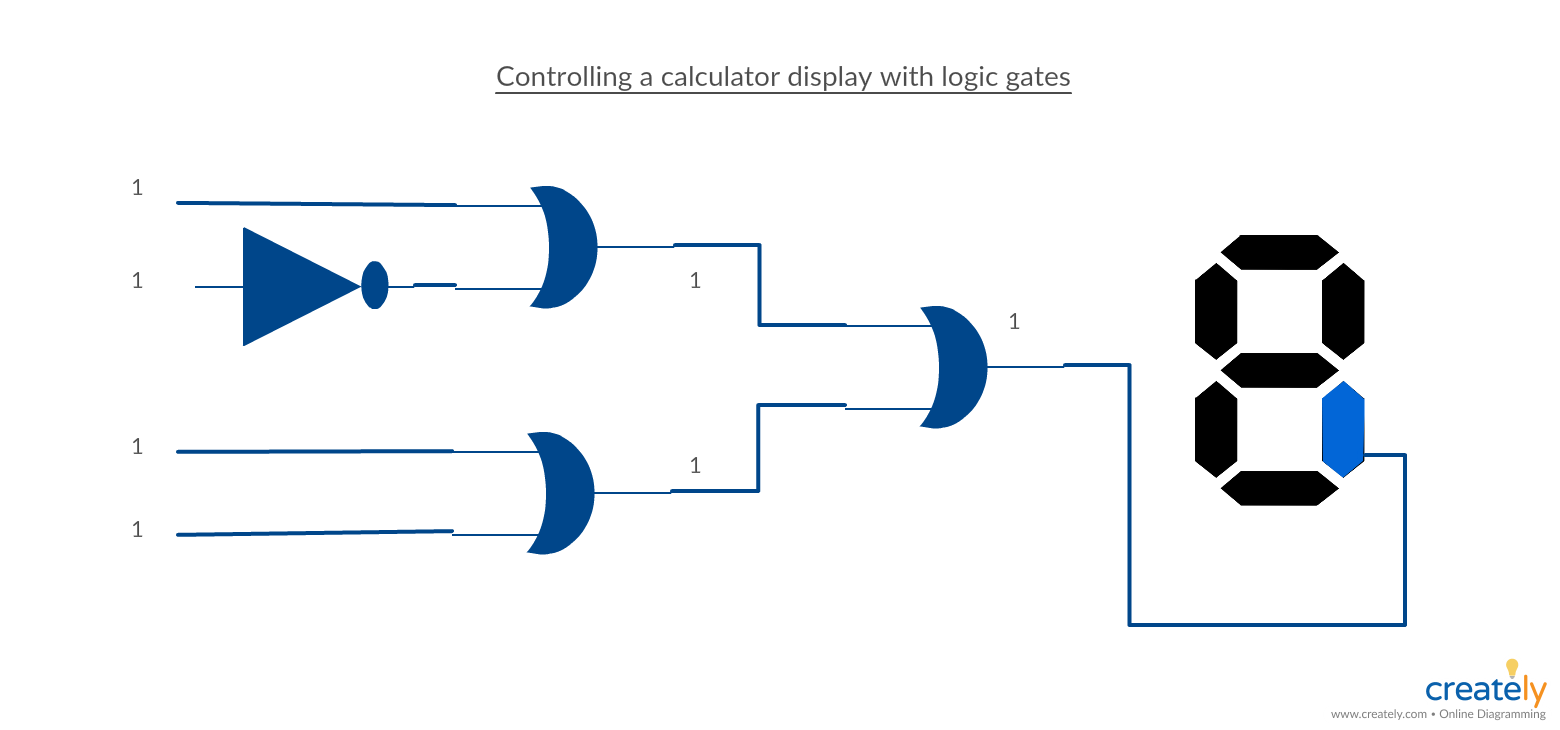 Controlling a calculator display with logic gates. Logic gates circuit  diagram of a calculator with 7 segment display diagram. #logic #logicgates  #network