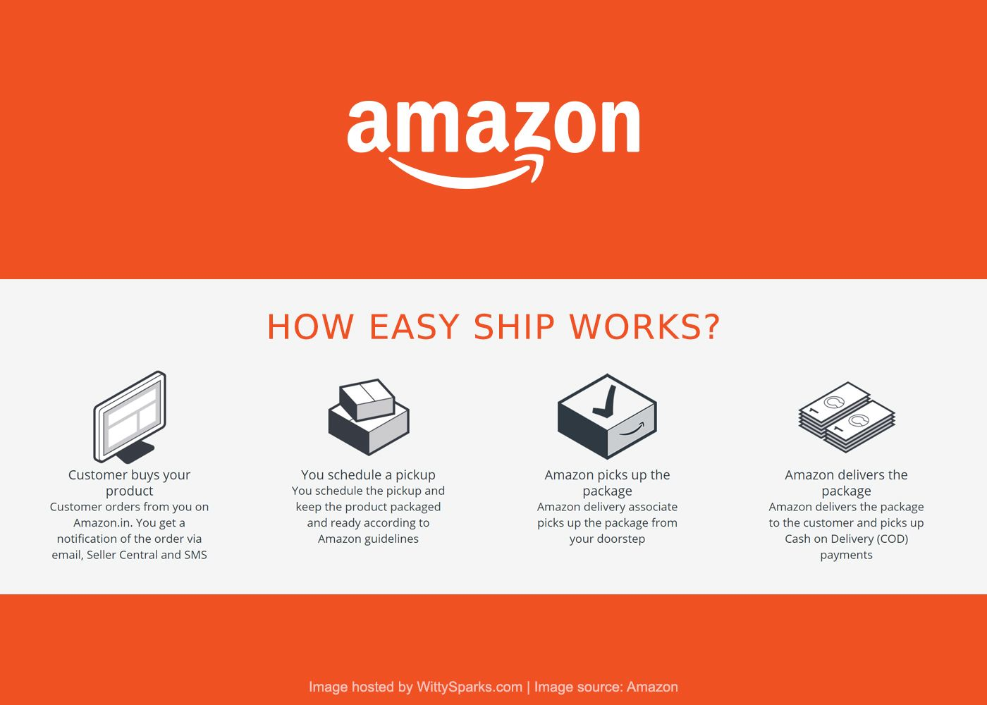 Amazon to assist customers with launches