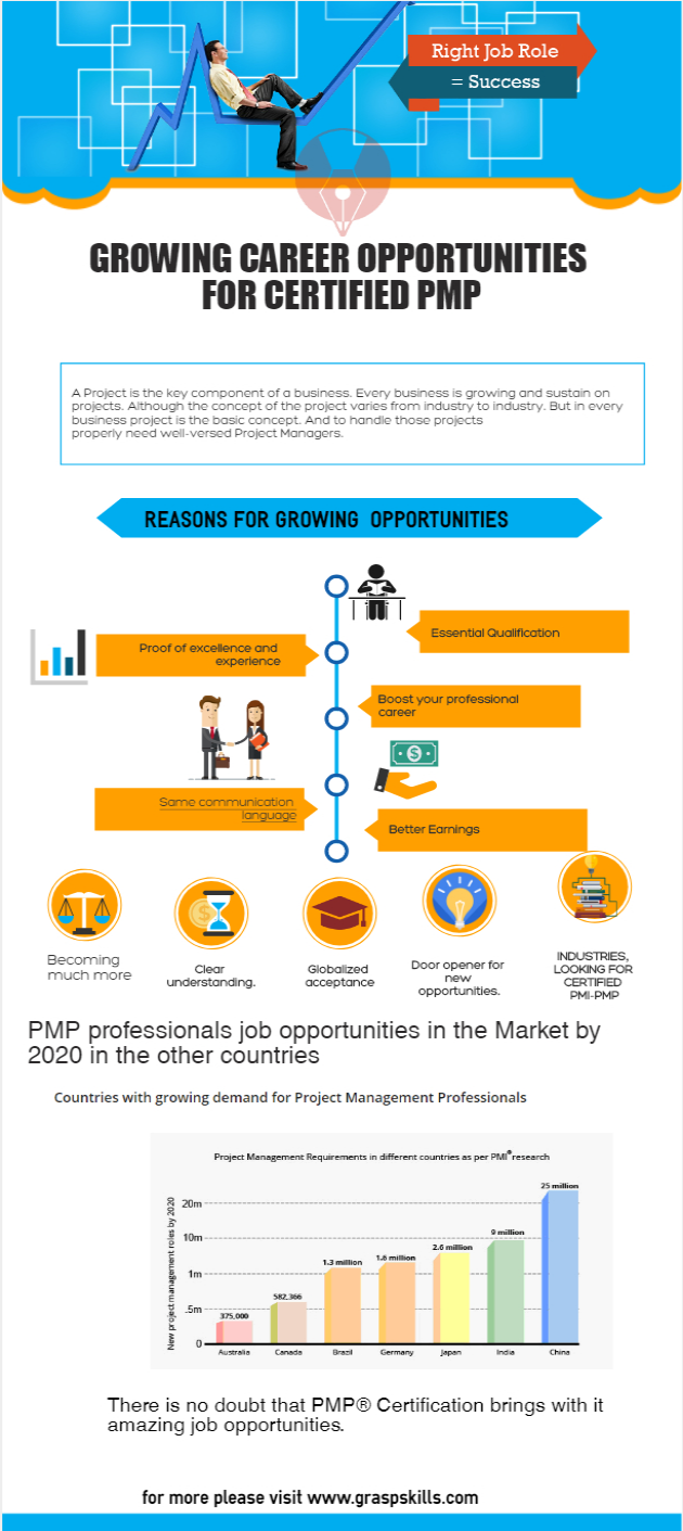 Growing Career Opportunities For Certified Pmp Pmp Training