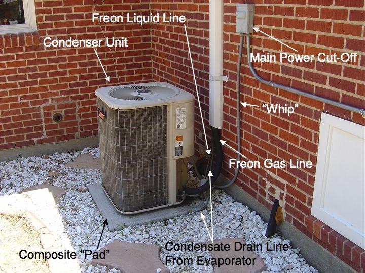 Outside AC Unit Diagram |  outside condenser unit of a split unit central air conditioning
