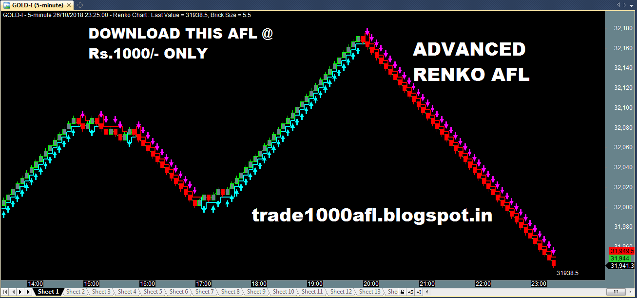 GET ADVANCED RENKO AMIBROKER AFL @ Rs 1000/- | AMIBROKER