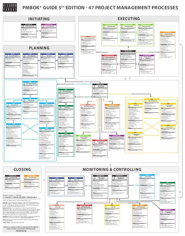 Closing Monitoring Controlling Planning Executinginitiating