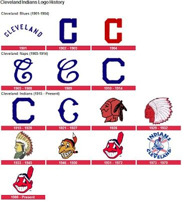 Image result for History of Cleveland Baseball logos