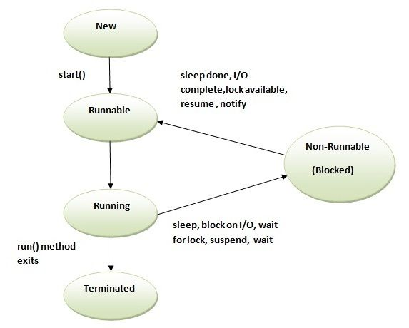 life cycle of a thread in java javatpoint pinterest java