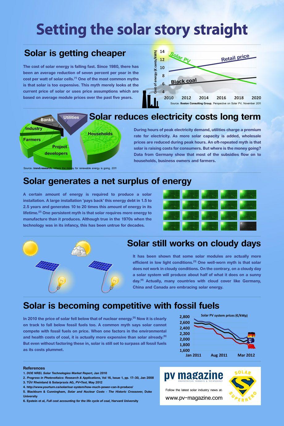Obsolete Solar Energy Myths Infographics Mania