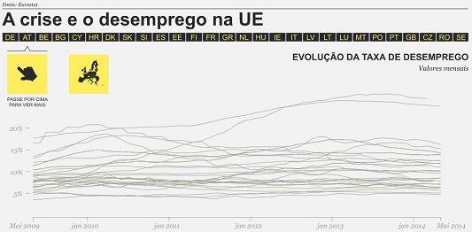 Evolução da taxa de desemprego da UE de 2009 a 2014