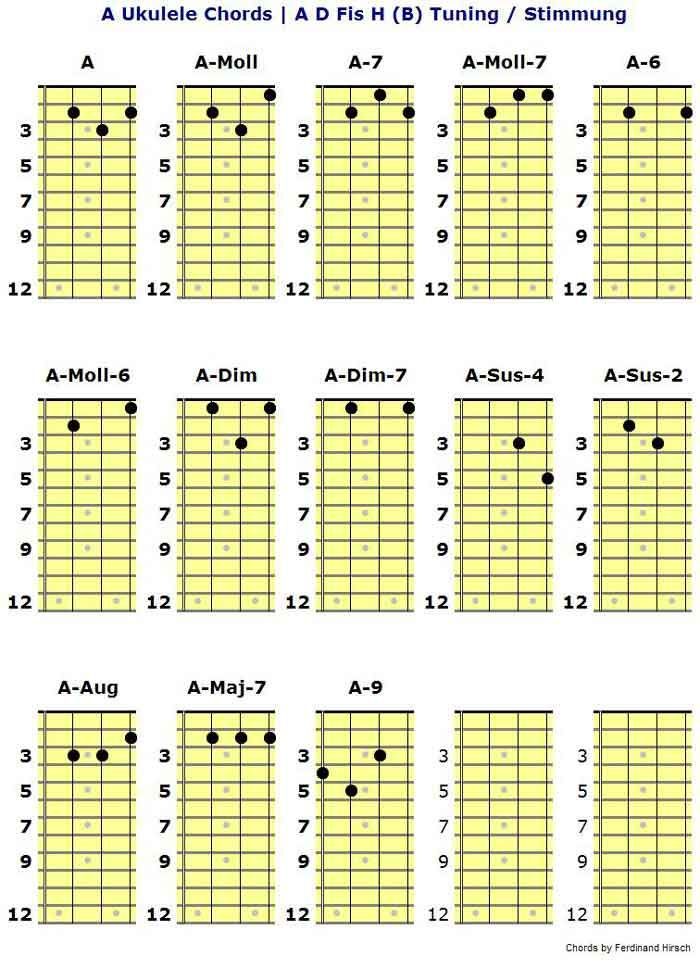 how to play d chord ukulele