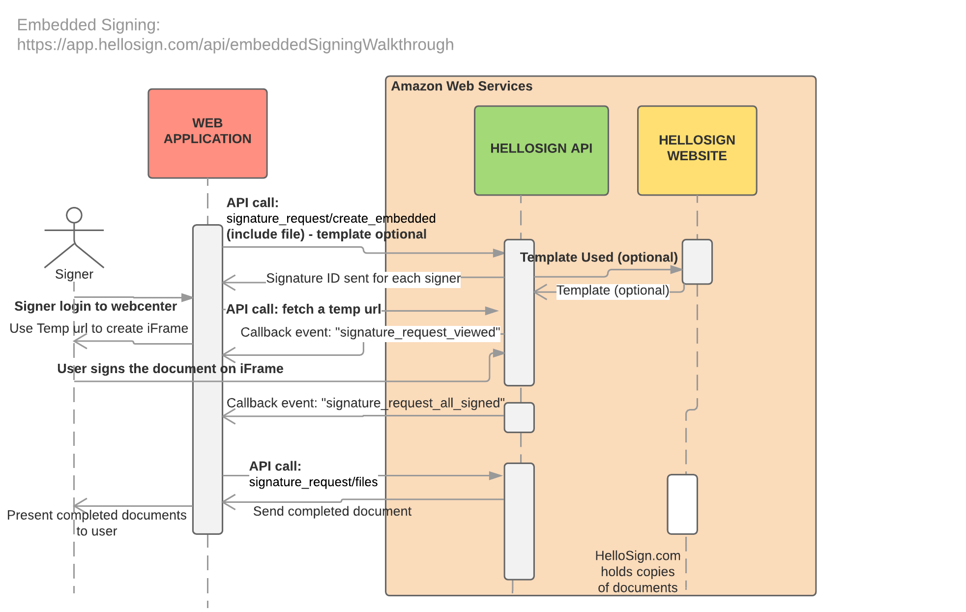 small resolution of image result for how to represent an api call in sequence diagram