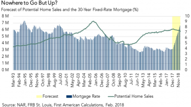 What Would Occur To Mortgage Lending If Rates Of Interest Doubled