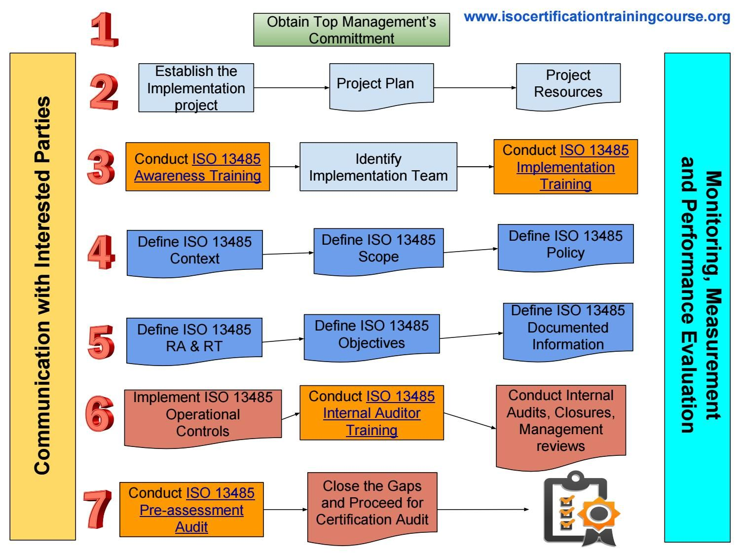 How To Prepare For Iso 13485 Certification Process Step By Step
