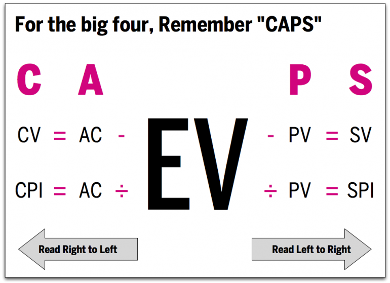 Acronym Remember Caps For The Big Four Evm Formulas Pmp Exam Prep