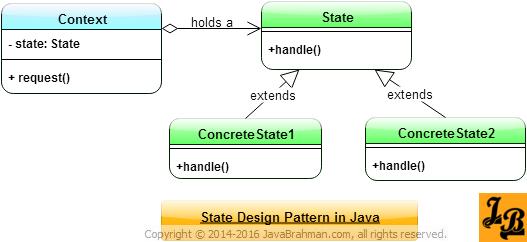 State Design Pattern In Java Padrinhos