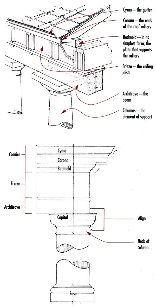 Excellent illustration of Classical architecture and its