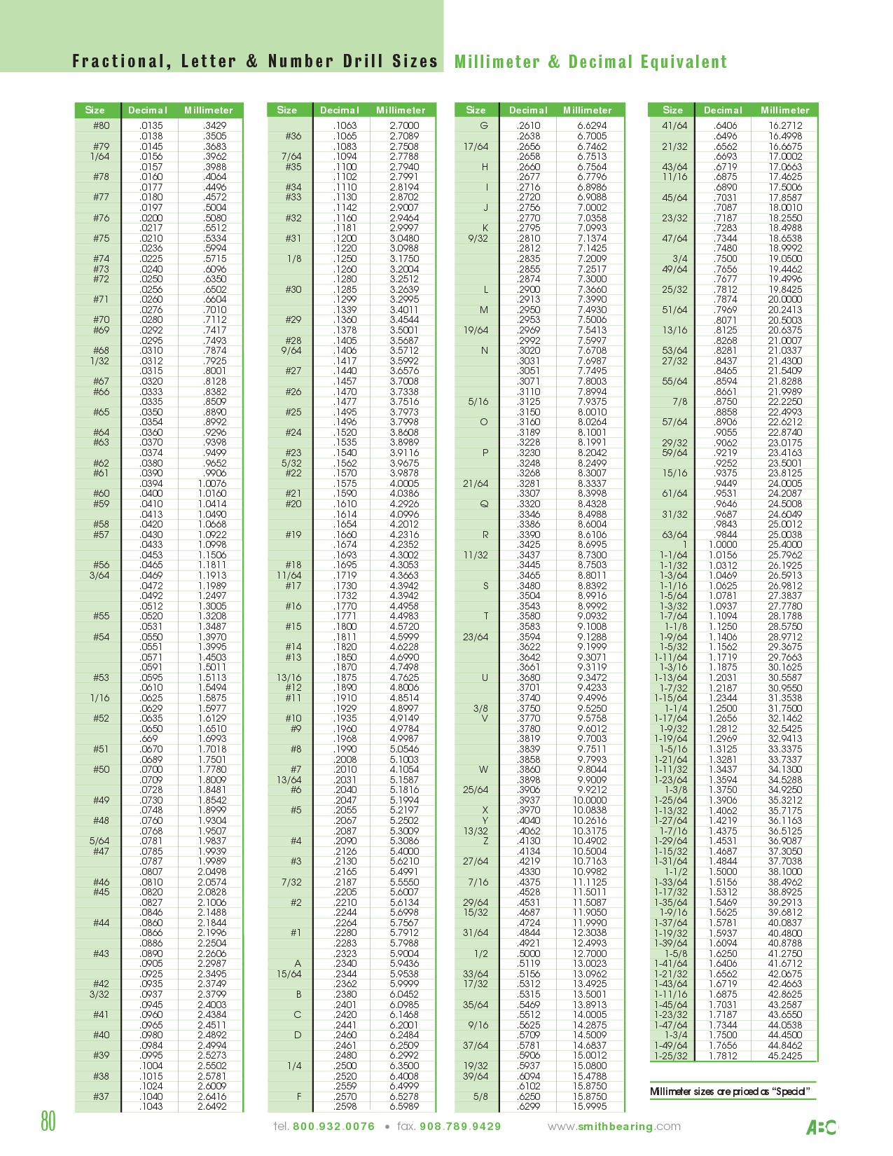 decimal to fraction drill chart fractional_ letter _amp number drill sizes millimeter _amp decimal