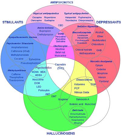Classification Of Drugs  See This    Pharmacology