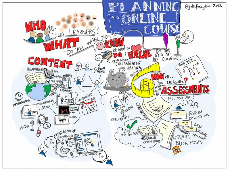 Why Online Courses Really Need An Instructional Design Strategy Instructional Design Learning Design Curriculum Design