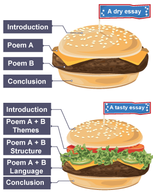 000 Learn about how to tackle a GCSE English Literature poetry