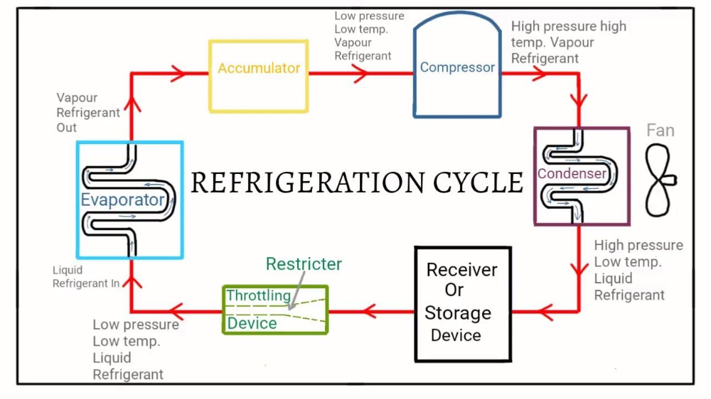 Refrigeration Cycle Diagram Google In 2020 Refrigerator Cycle Device Storage