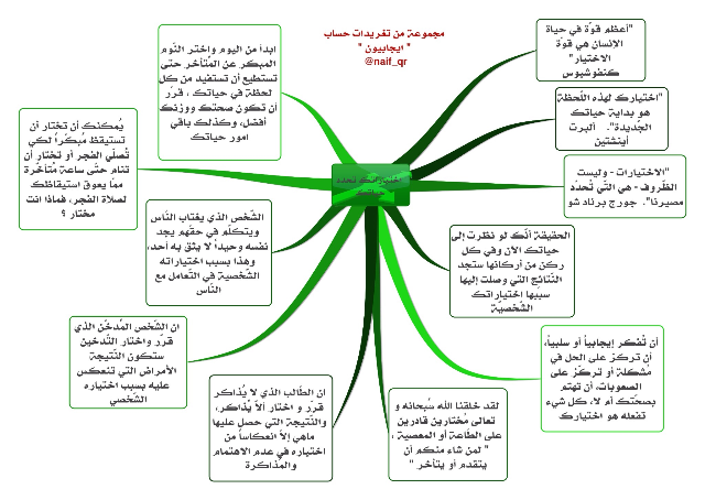 Not Found Study Tips Self Help Mind Map