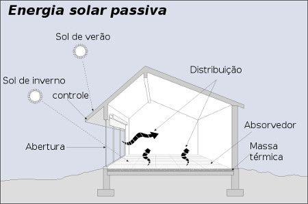 Energia Solar Passiva Novas Dicas Energia Solar Casa Passiva Por Do Sol
