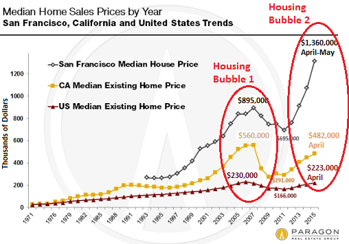 The Insanity That Is San Francisco Real Estate Median Home Price Is 34 Higher Than Previous Peak Bubble Price House Prices San Francisco Real Estate Bubbles