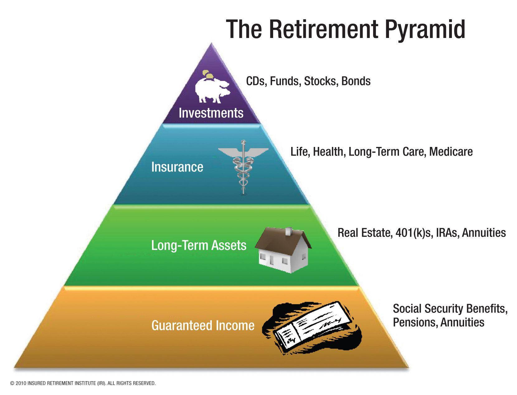 The Retirement Planning Pyramid | Cool Money Sites | Pinterest ...