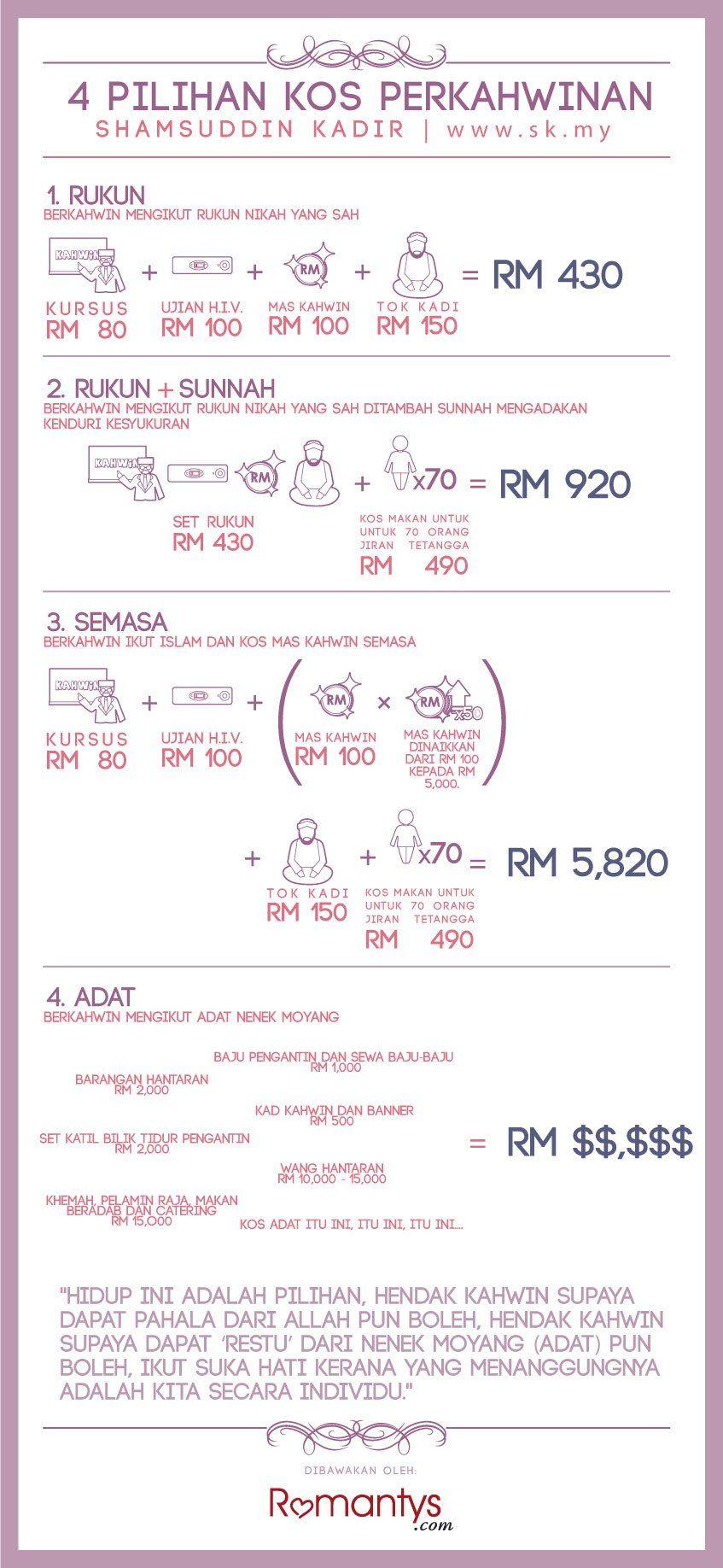 Marriage Expenses Wedding Infographic Wedding Preparation Checklist Wedding Planner Guide