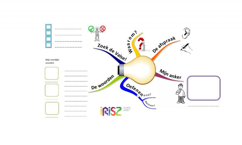 Mindmap boeiend spellingonderwijs werk spelling en for Basisschool tabitha
