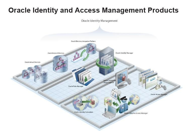 Oracle Identity & Access Management Products | Identity and Access
