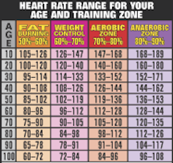 Heart Rate Chart From Starling Fitness  Starling Fitness