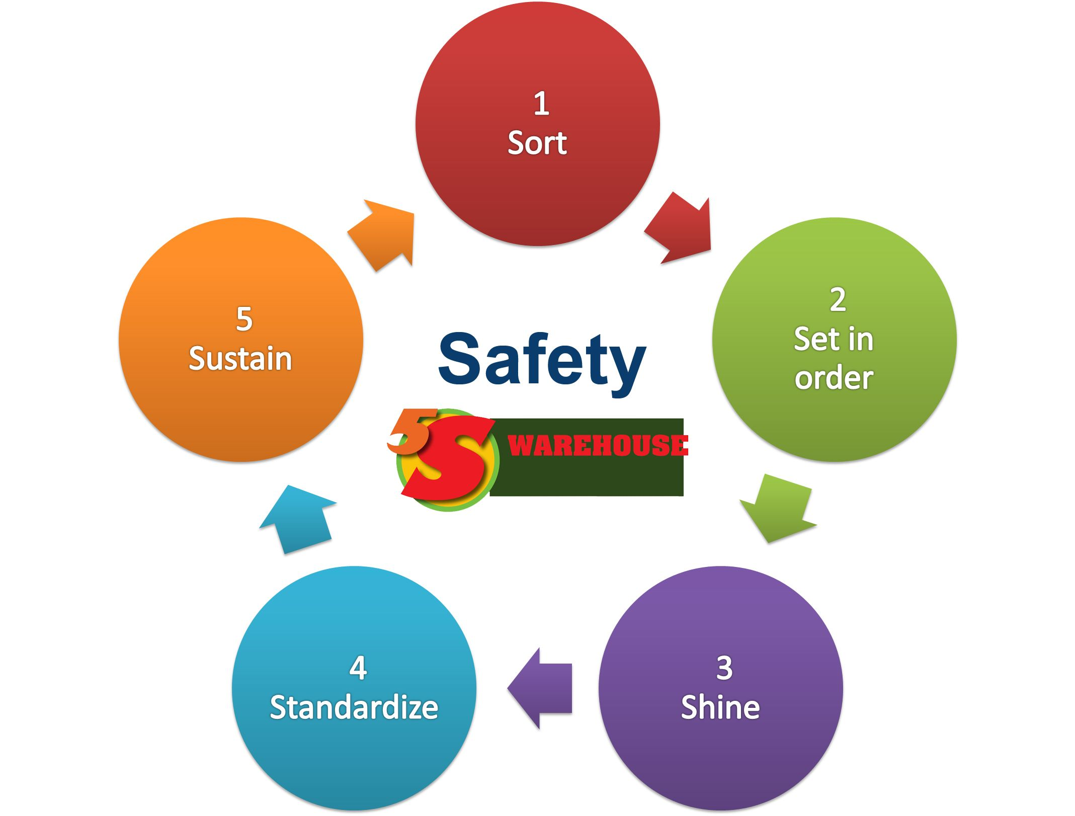The 5s Plus Safety Methodology