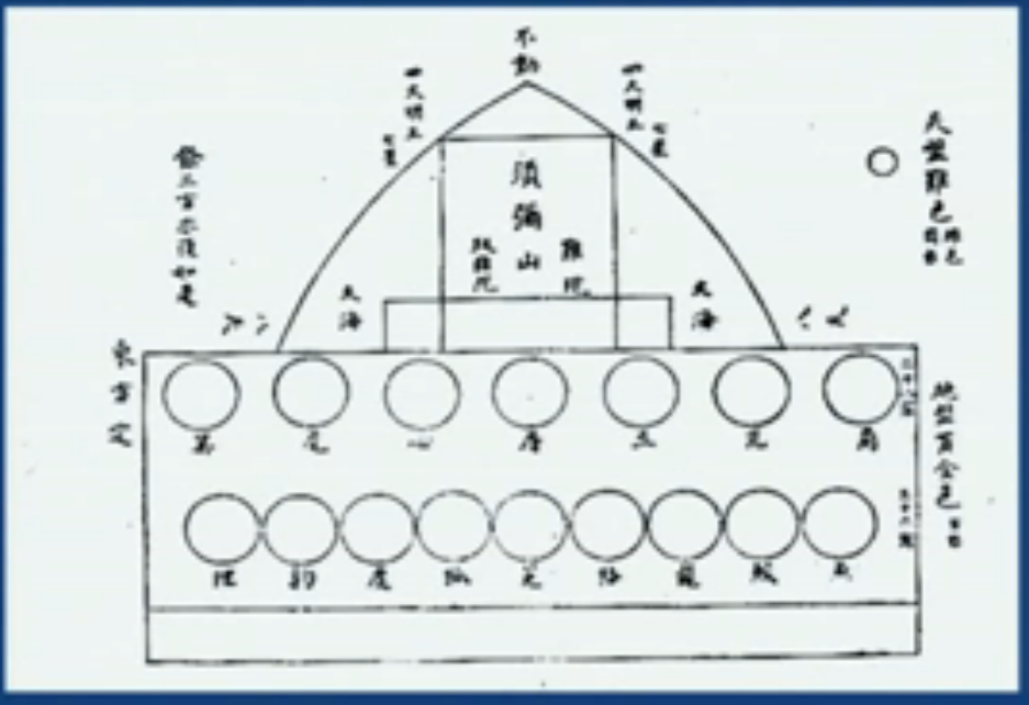 divination board depicting mount sumeru above the 28 mansions japanese imperial court mansions