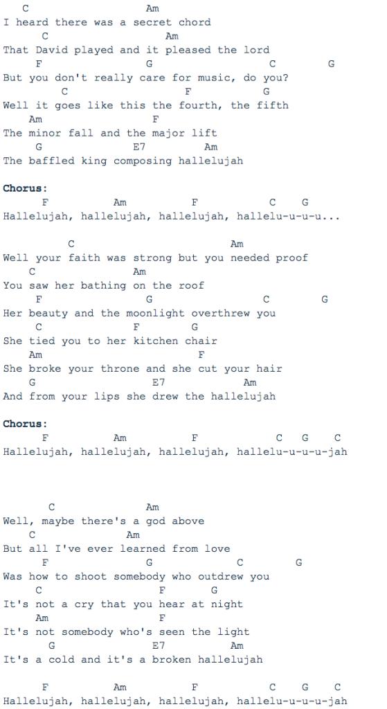 Famous Jeff Buckley Chords Hallelujah Pattern Beginner Guitar