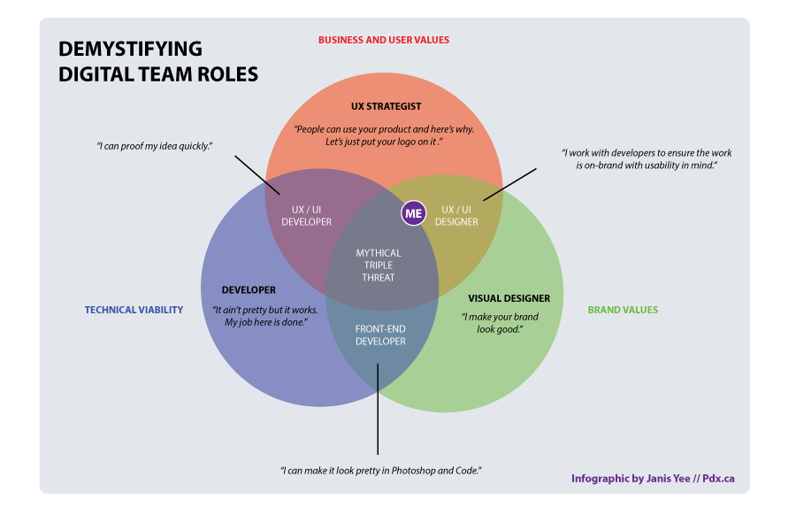 Venn Diagram  Ux Definition    Venn Diagrams Diagram