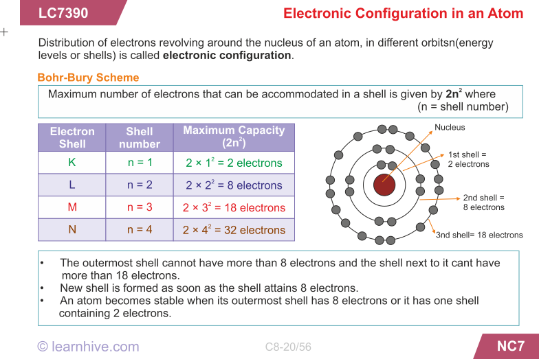 Learning card for electronic configuration in an atom chem icse grade 8 chemistry structure of atoms lessons exercises and practice tests ccuart Image collections