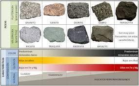 7 Ideas De Rocas Rocas Rocas Sedimentarias Sedimentarias